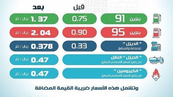 تعرف على أسعار البنزين الجديدة في السعودية - قائمة اسعار الوقود الجديدة بالمملكة 2 3/2/2018 - 8:12 ص