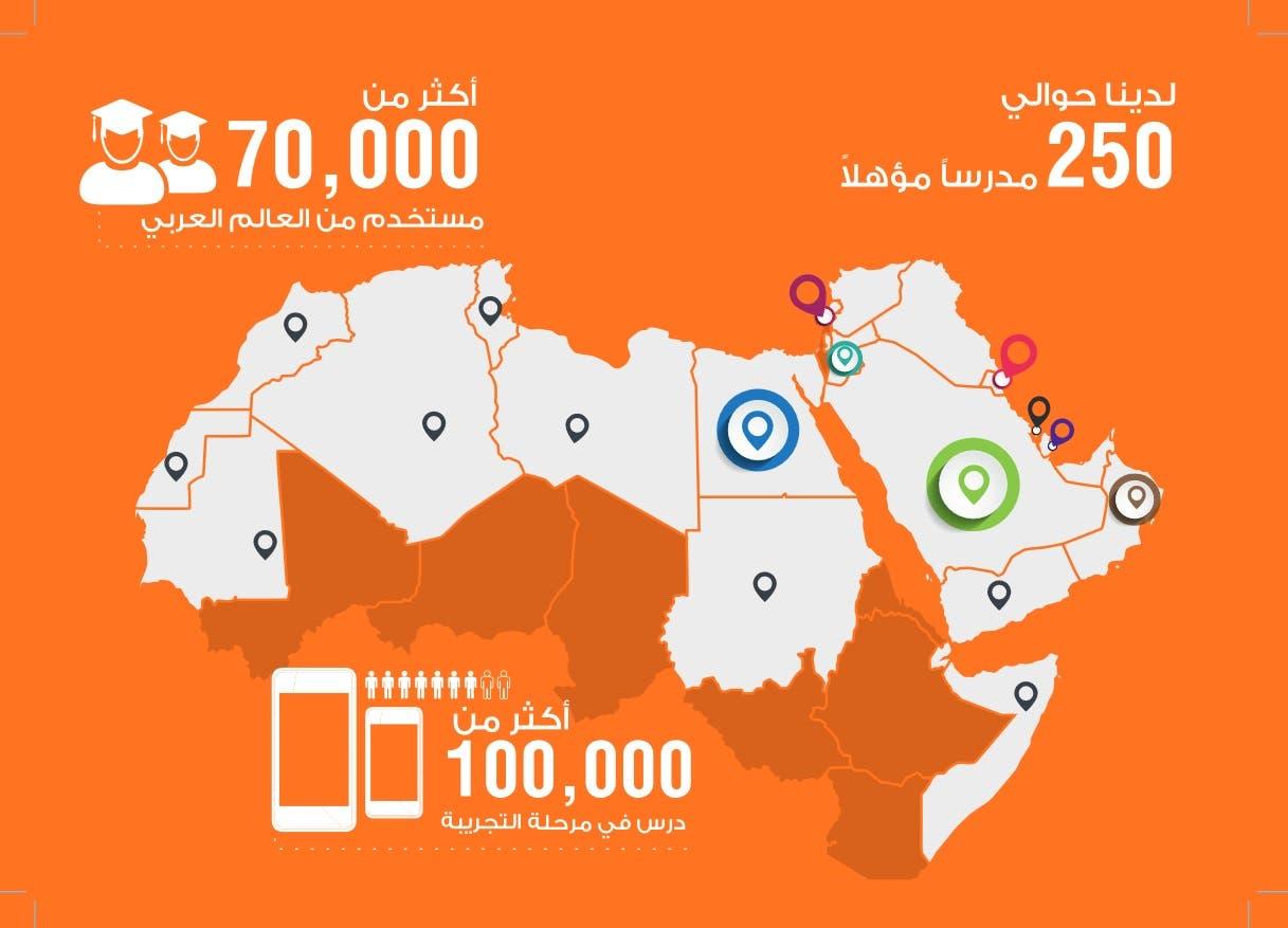 Darisni: Breakthrough regional app for mobile tutoring - Al Arabiya