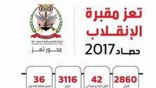 تعز شہر حوثی باغیوں کا قبرستان ثابت، 2017ء میں 2860 باغی ہلاک