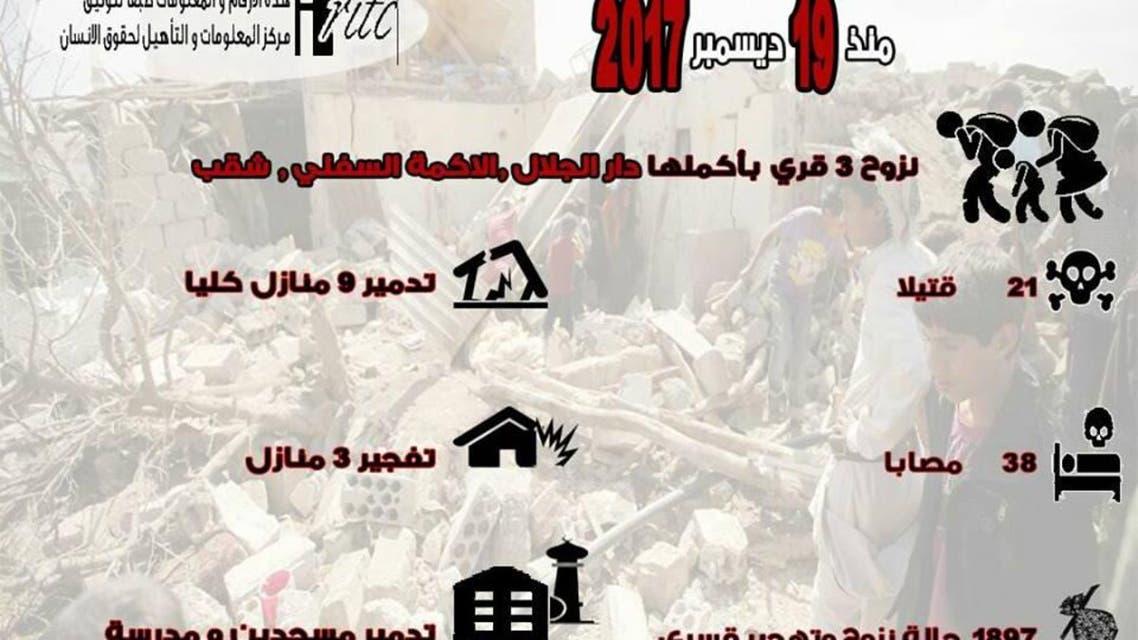 ميليشيا الحوثي تفرض حصار وابادة على قرى الحيمة في تعز