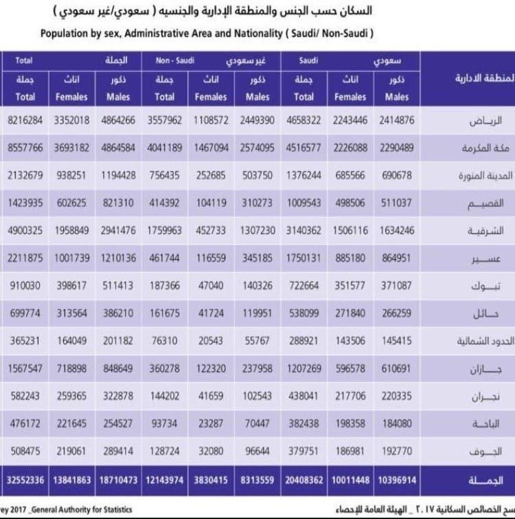 صورة كم عدد سكان المملكه , تعرف على عدد سكان السعودية الاصليين