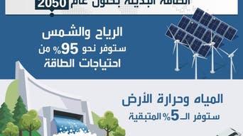 مستقبل الطاقة المتجددة