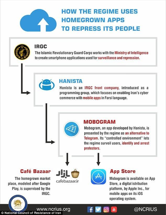 صورة توضيحية من التقرير عن كيفية اختراق إيران لمتجري آبل وغوغل