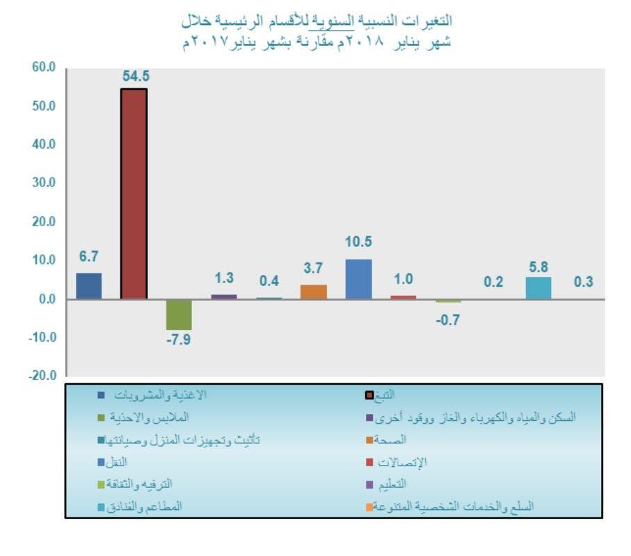 مؤشرات التضخم السعودي