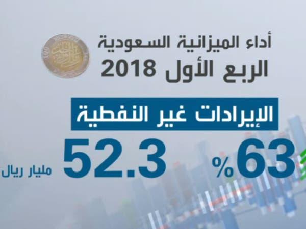 نمو إيرادات السعودية غير النفطية 63% إلى 52 مليار ريال