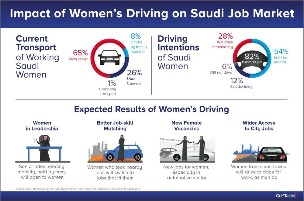 Transport services such as Careem and Uber have already announced plans to hire thousands of female drivers. (Photo Courtesy: Saudi Gazette)