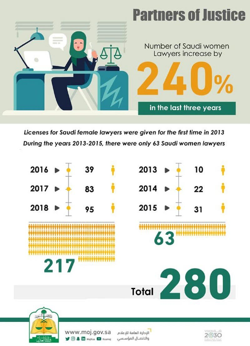 In the past three years alone, the Saudi Ministry of Justice issued 77.5% of the total number of licenses. (Supplied)