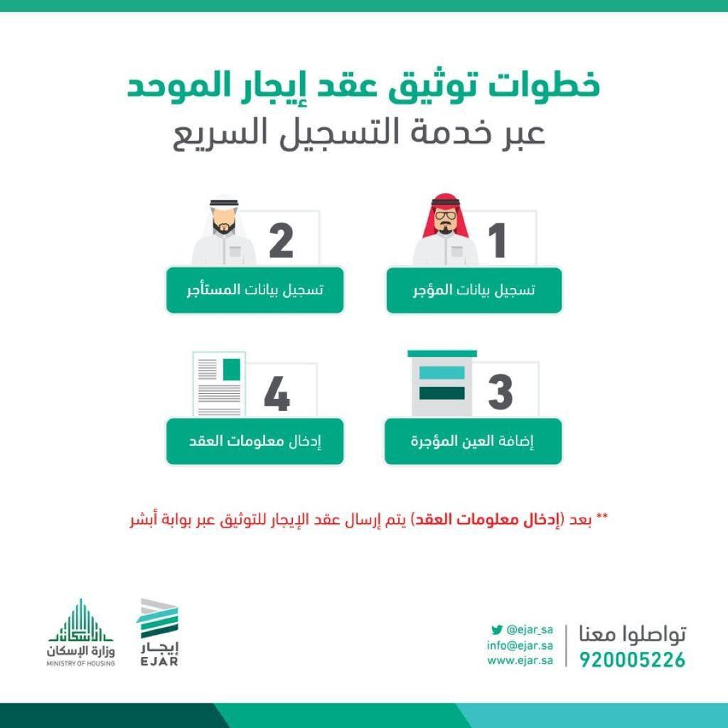 المصدر : برنامج إيجار من وزارة الإسكان السعودية