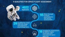 Nine Emiratis out of 4,022 applicants in final assessment of astronaut program