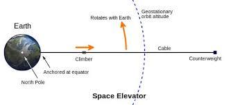 رسم توضيحي لفكرة المصعد الفضائي