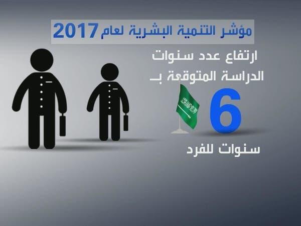 السعودية تتميز بمؤشر التنمية البشرية العالمي
