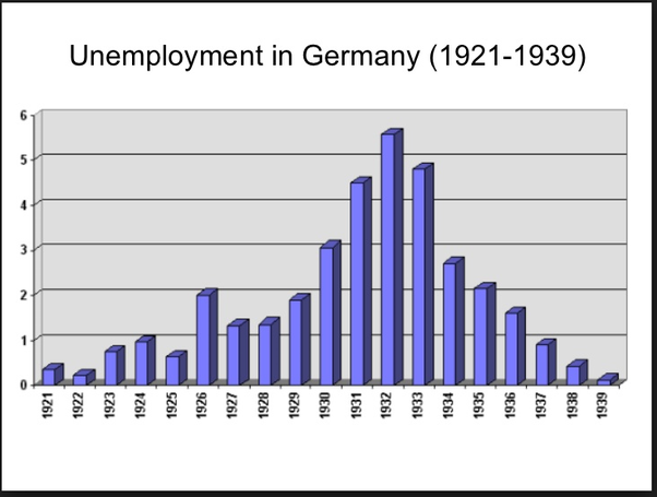 رسم بياني حول تذبذب نسبة البطالة بألمانيا ما بين عامي 1921 و1939