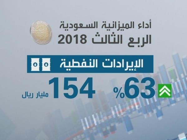 ميزانية السعودية.. ثلث الإيرادات من خارج النفط