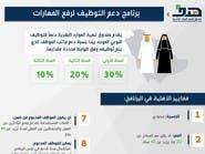 صندوق حكومي يتحمل 30% من أجور السعوديين لدعم التوطين