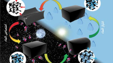 ابتكار جهاز يمتص الماء من الهواء ويستخرجه عند الطلب!