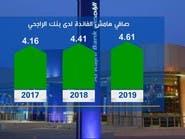 بالأرقام.. كيف سيكون أداء البنوك السعودية في 2019؟