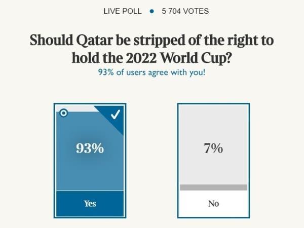 """أغلب البريطانيين يؤيدون سحب """"مونديال 2022"""" من قطر"""
