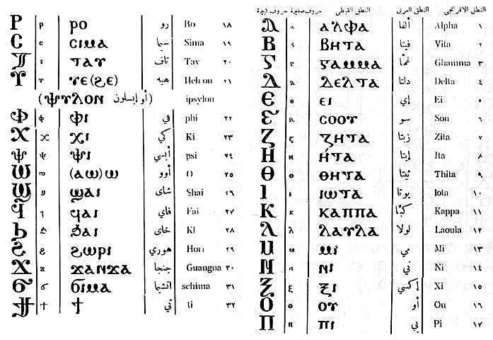 الحروف القبطية