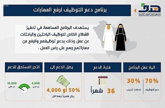برنامج دعم التوظيف ورفع المهارات السعودية
