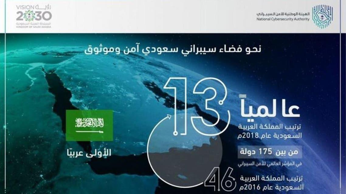 KSA: Cyber Security