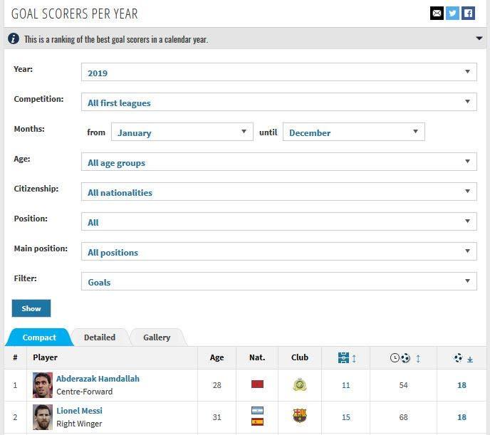 حمدالله يتصدر القائمة قبل تحديث أهدافه إلى 20