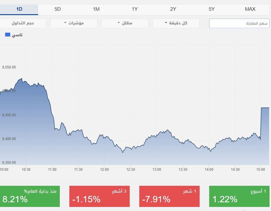 أداء سوق الأسهم السعودية