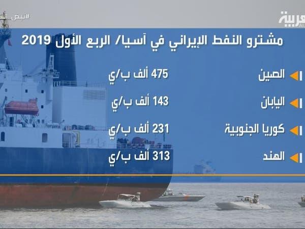 تراجع صادرات النفط الإيراني 65% خلال عامين