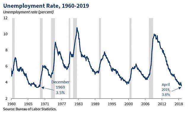 إدارة ترمب دفعت البطالة إلى أدنى الحدود
