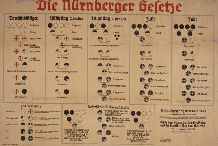 صورة لتصنيف الأعراق وفق ما جاء بقوانين نورمبرغ العنصرية