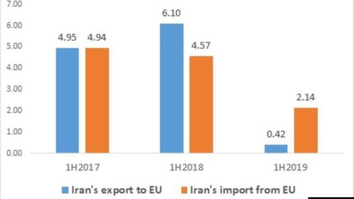 حجم التبادل التجاري بين ايران واروبا من 2017 حتي 2019