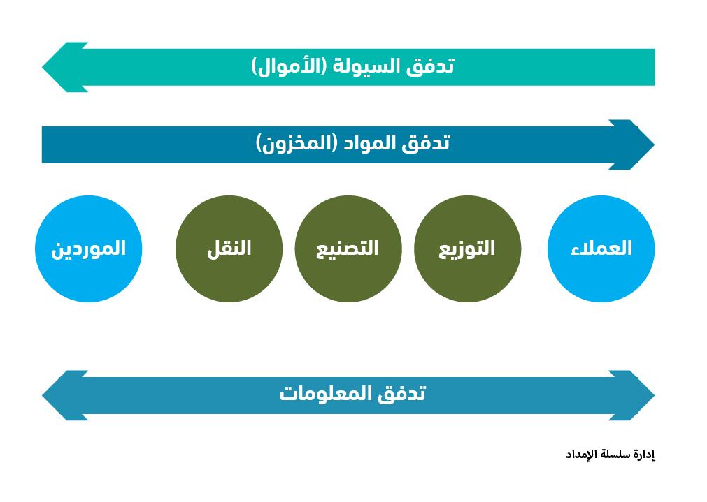 كتاب إدارة سلاسل التوريد pdf