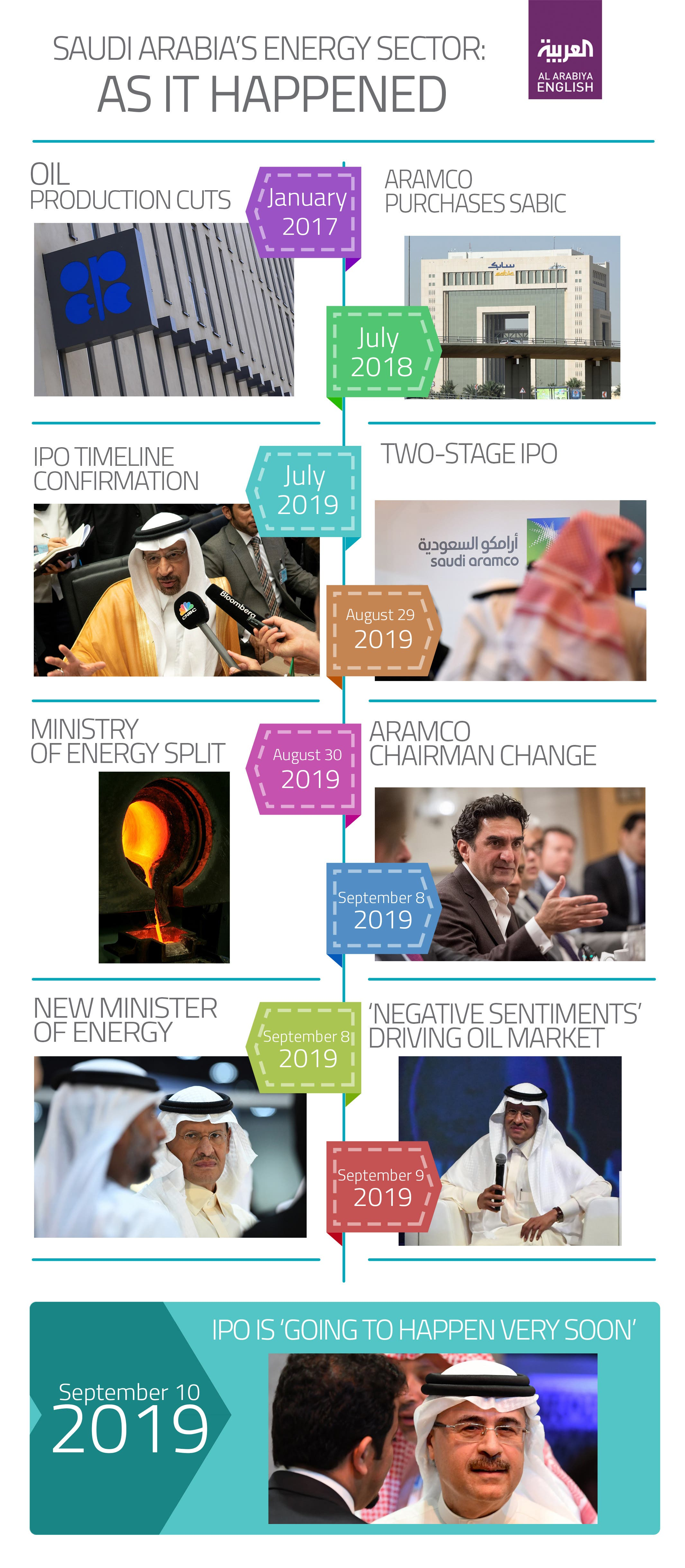 saudi energy sector infographic 2 updated