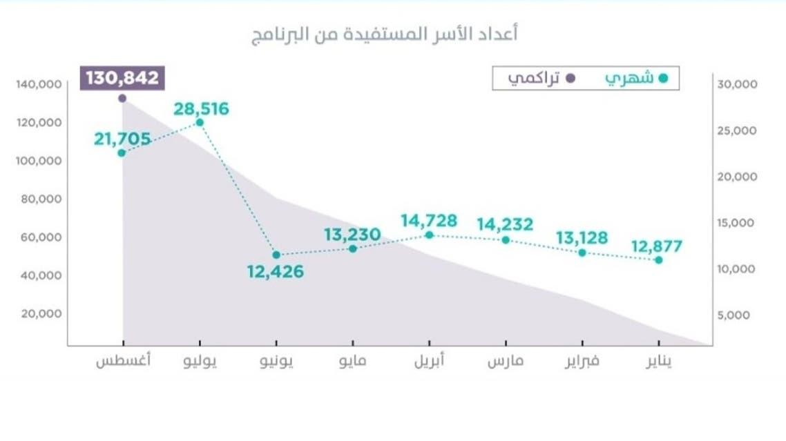 أعداد الأسر السعودية المستفيدة من برنامج سكني للعام 2019