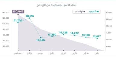 السعودية: 130.8 ألف أسرة استفادت من الإسكان هذا العام