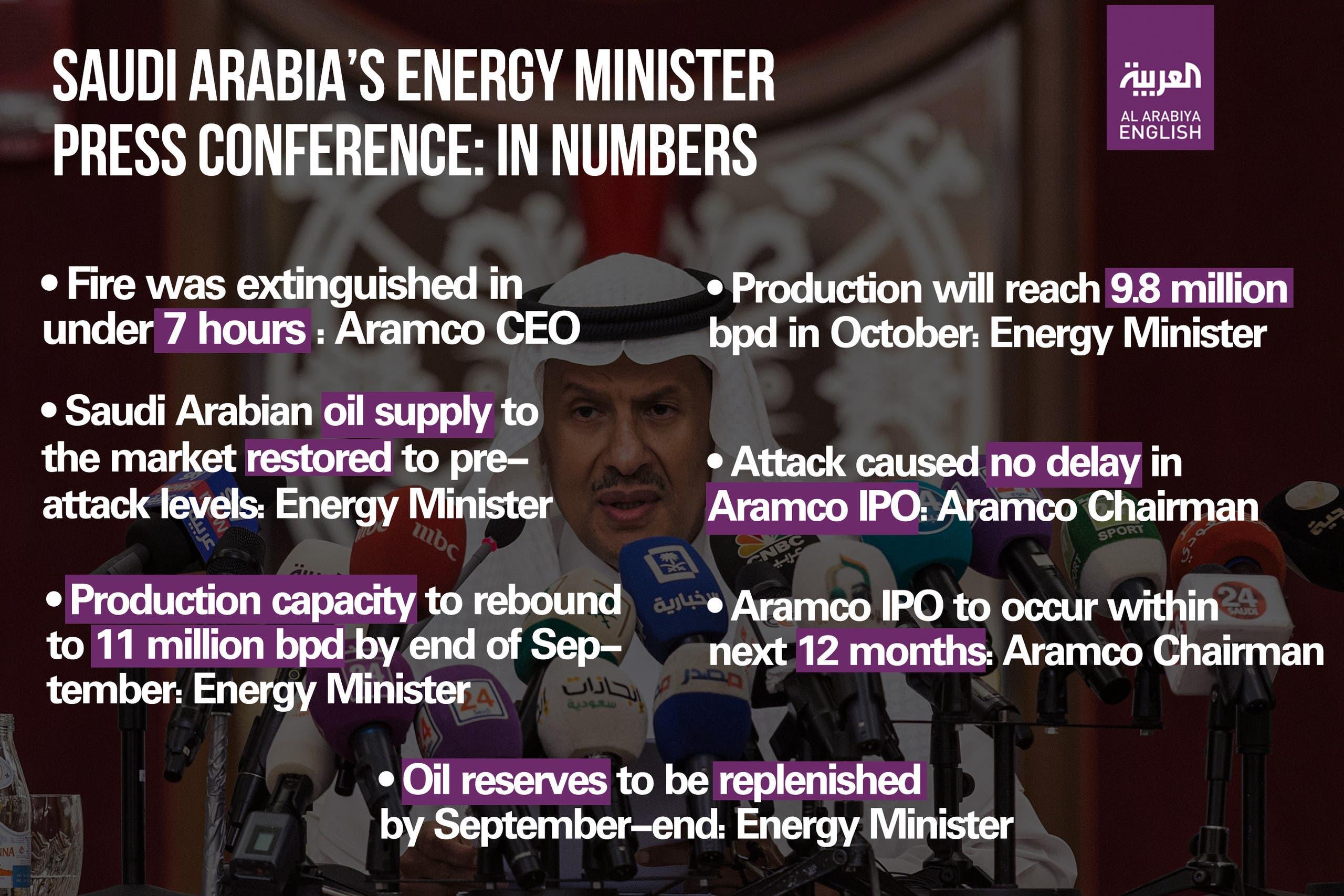 saudi energy minister presser infographic