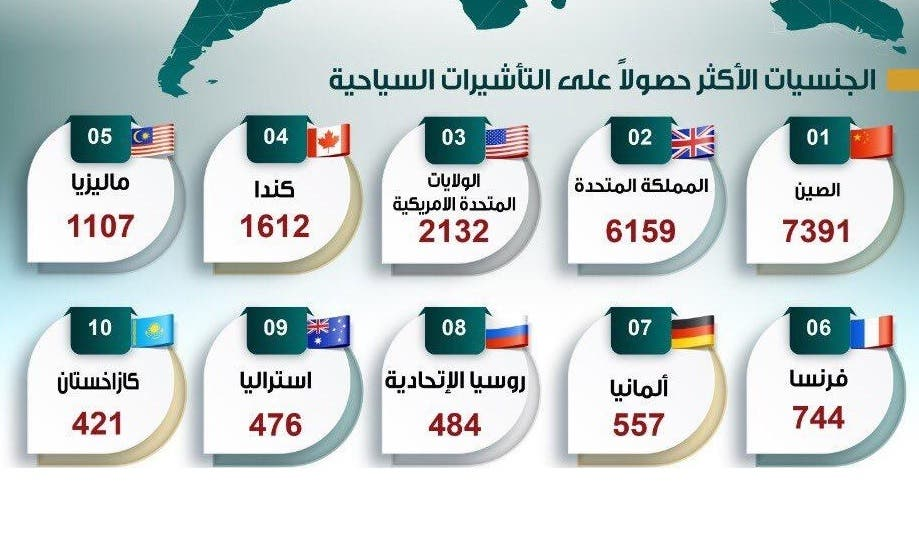 عدد الزائرين للسعودية من خلال تأشيرة السياحة الجديدة