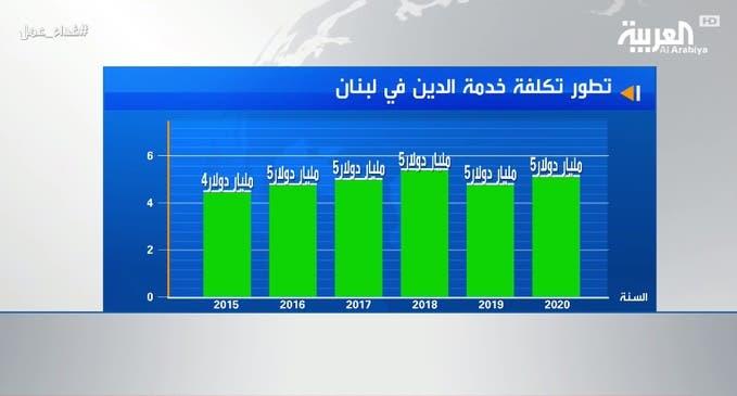 تطور تكلفة خدمة الدين في لبنان