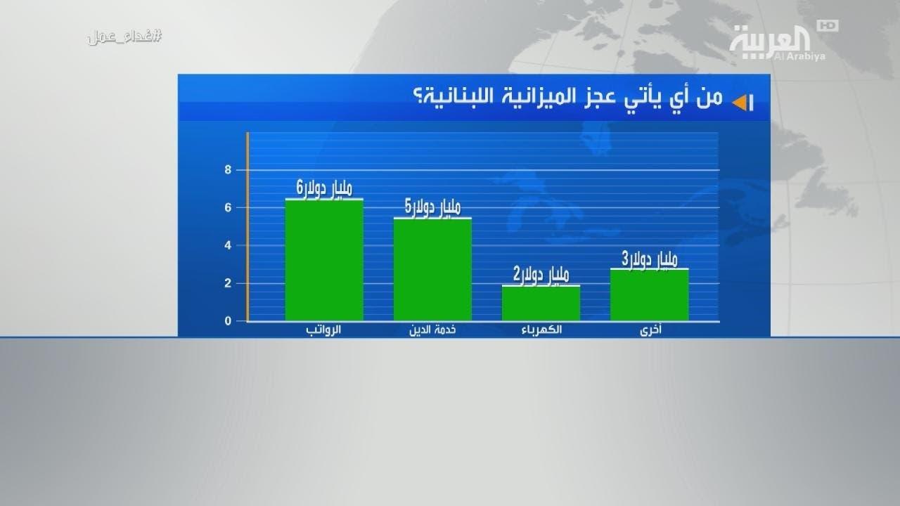من أين يأتي عجز الميزانية اللبنانية؟