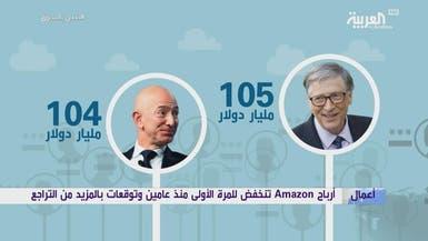 مؤسس أمازون يخسر مؤقتاً لقب أغنى شخص في العالم