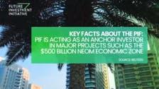 انطلاق منتدى مبادرة مستقبل الاستثمار في العاصمة السعودية