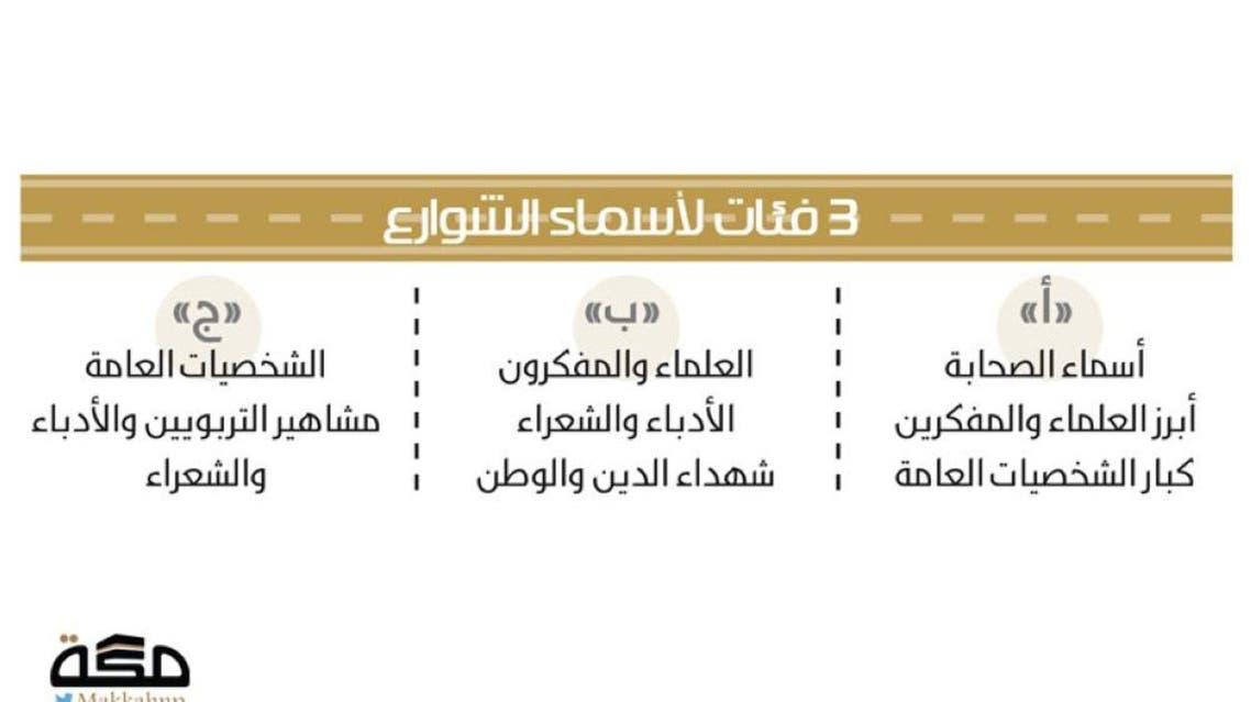 kSA: Jeddah Road Names