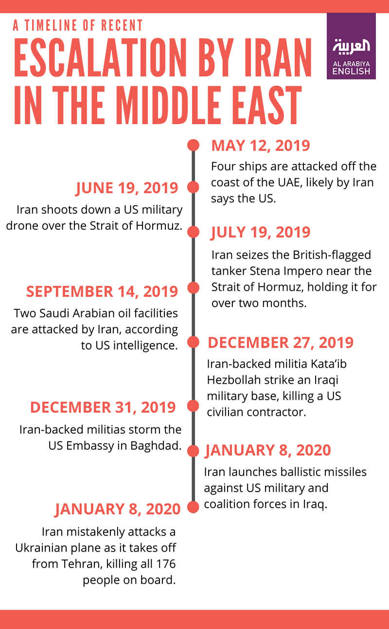 Al Arabiya English timeline of Iran escalation in Middle East