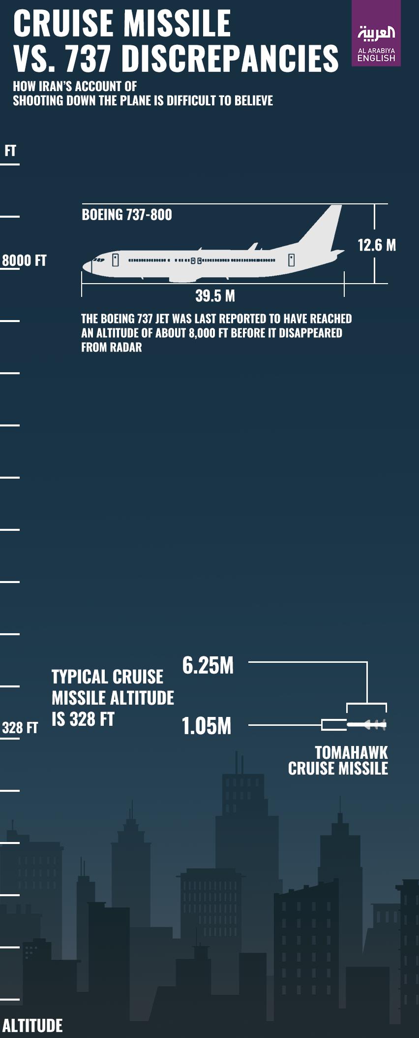 Ukraine Plane Missile - Infographic