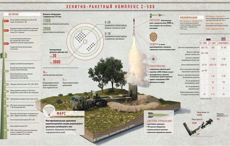 منظومة الصواريخ الروسية إس-500 ذات المدى البعيد