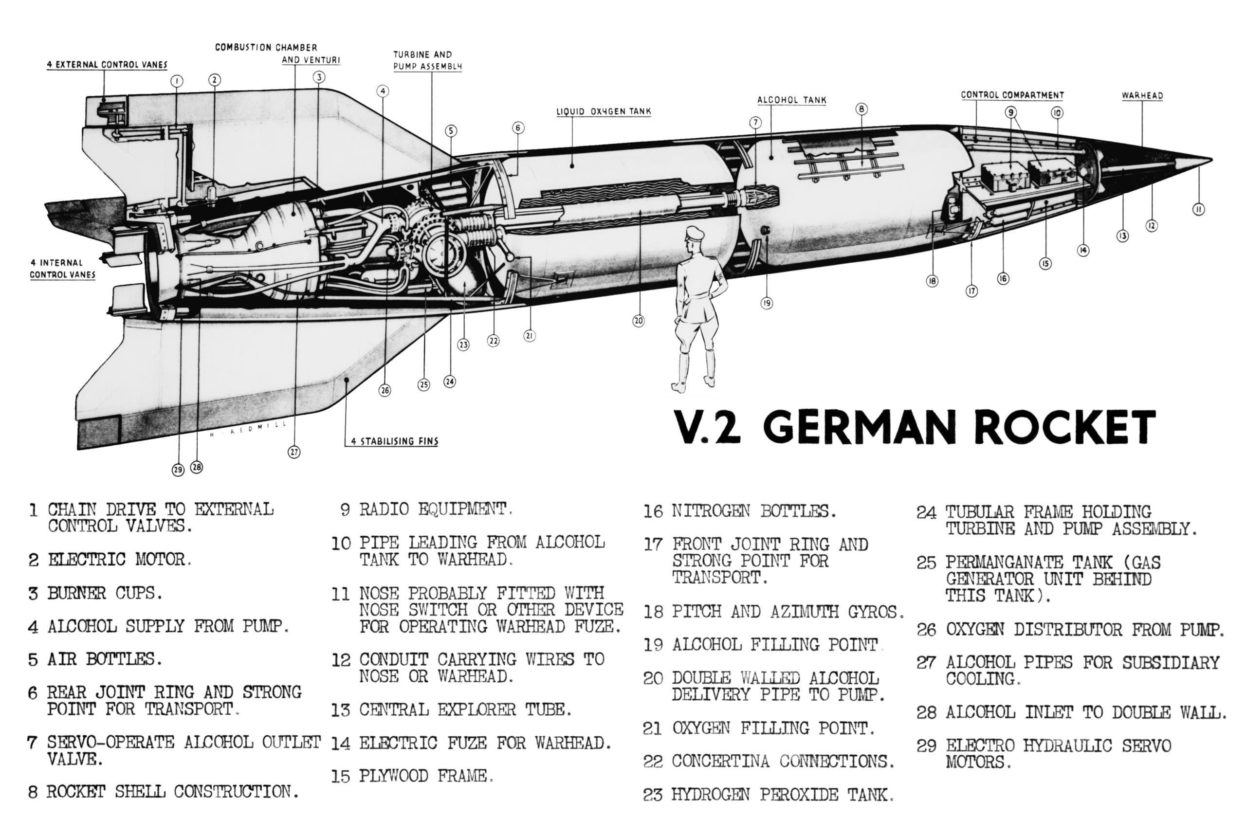 صورة لأجزاء الصاروخ الألماني في 2