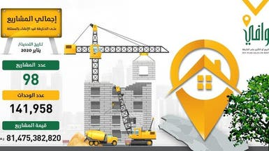 """98 مشروعاً توفر 142 ألف وحدة سكنية يشرف عليها """"وافي"""" بـ81 مليار ريال"""