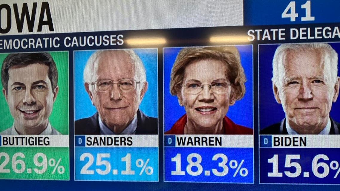 In Tuesday's first results of state delegate equivalents, the data traditionally reported to determine the winner, Buttigieg, the former mayor of South Bend, Indiana, had 26.9 percent, Sanders had 25.1 percent, Warren 18.3 percent and Biden 15.6 percent. (Screengrab)
