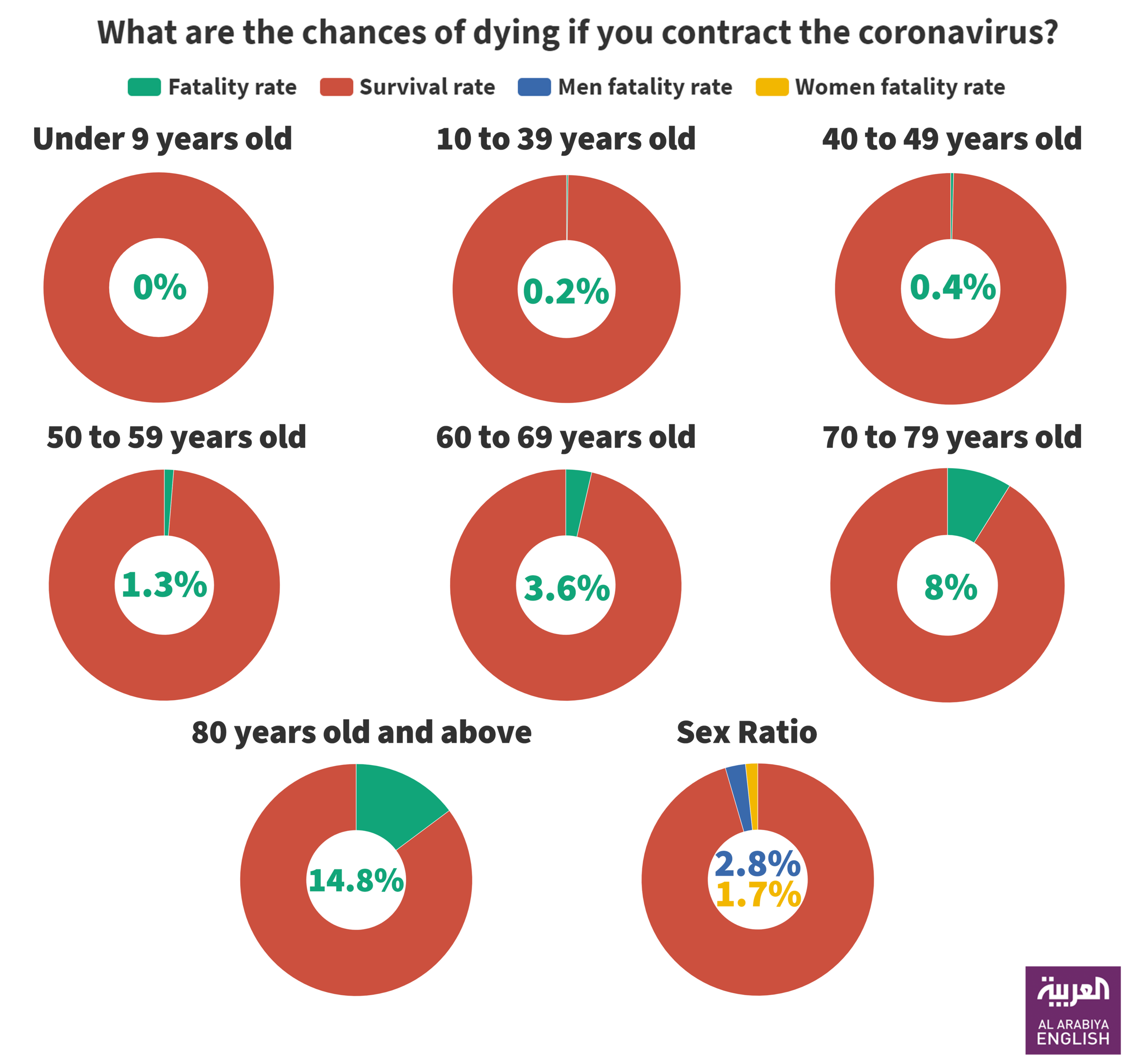 What are the chances of dying if you contract the coronavirus_Infographic