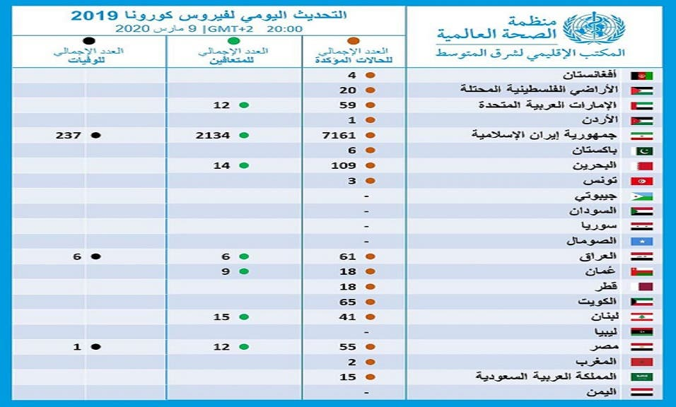 في آخر تحديث من منظمة الصحة العالمية أن سوريا والسودان واليمن هي الدول العربية الوحيدة الخالية من كورونا المستجد