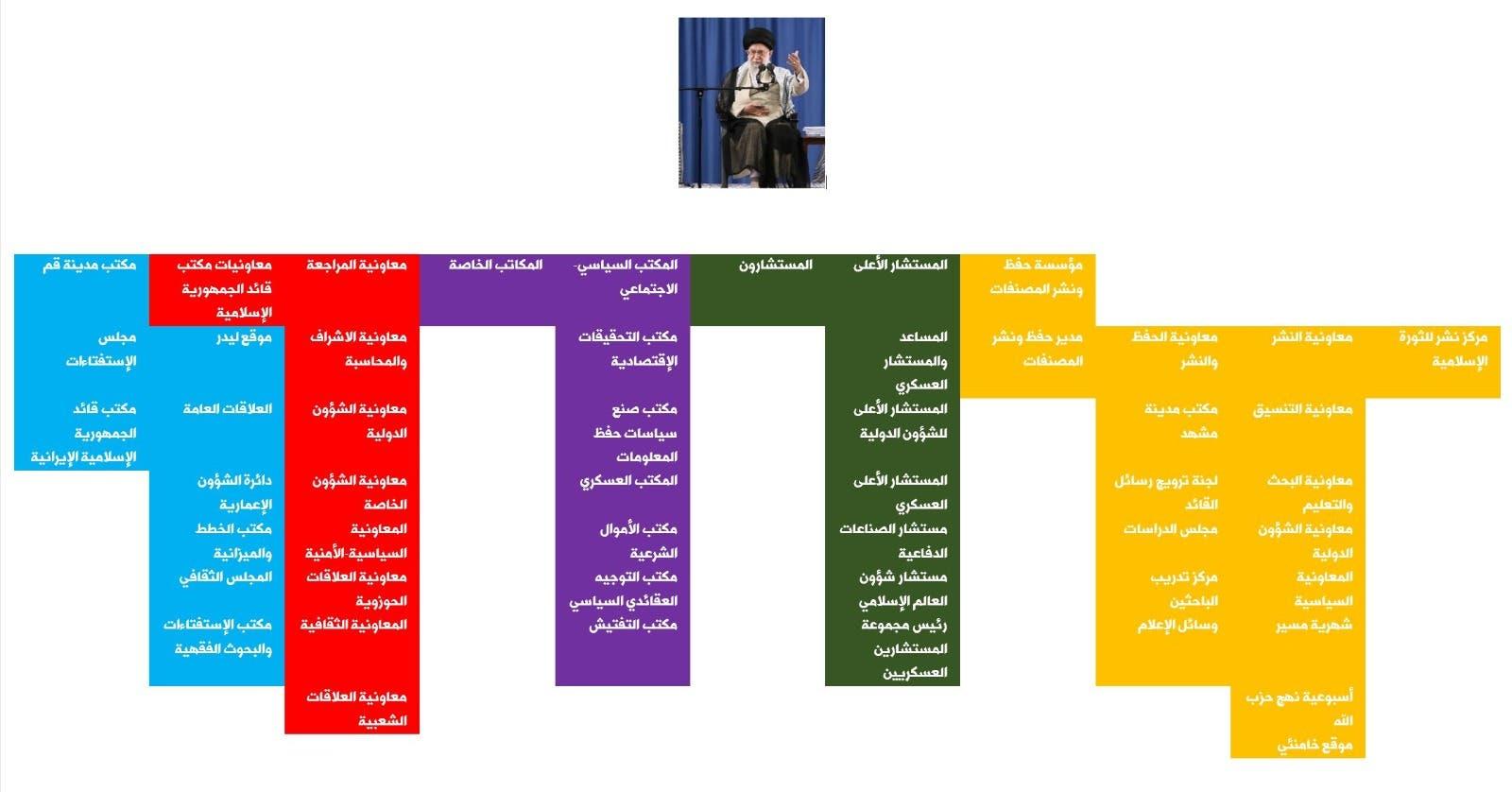المؤسسات الخاضعة للمرشد الإيراني والتي تشكل الدولة العميقة في إيران